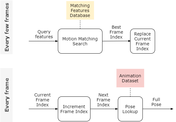 Introducing Learned Motion Matching