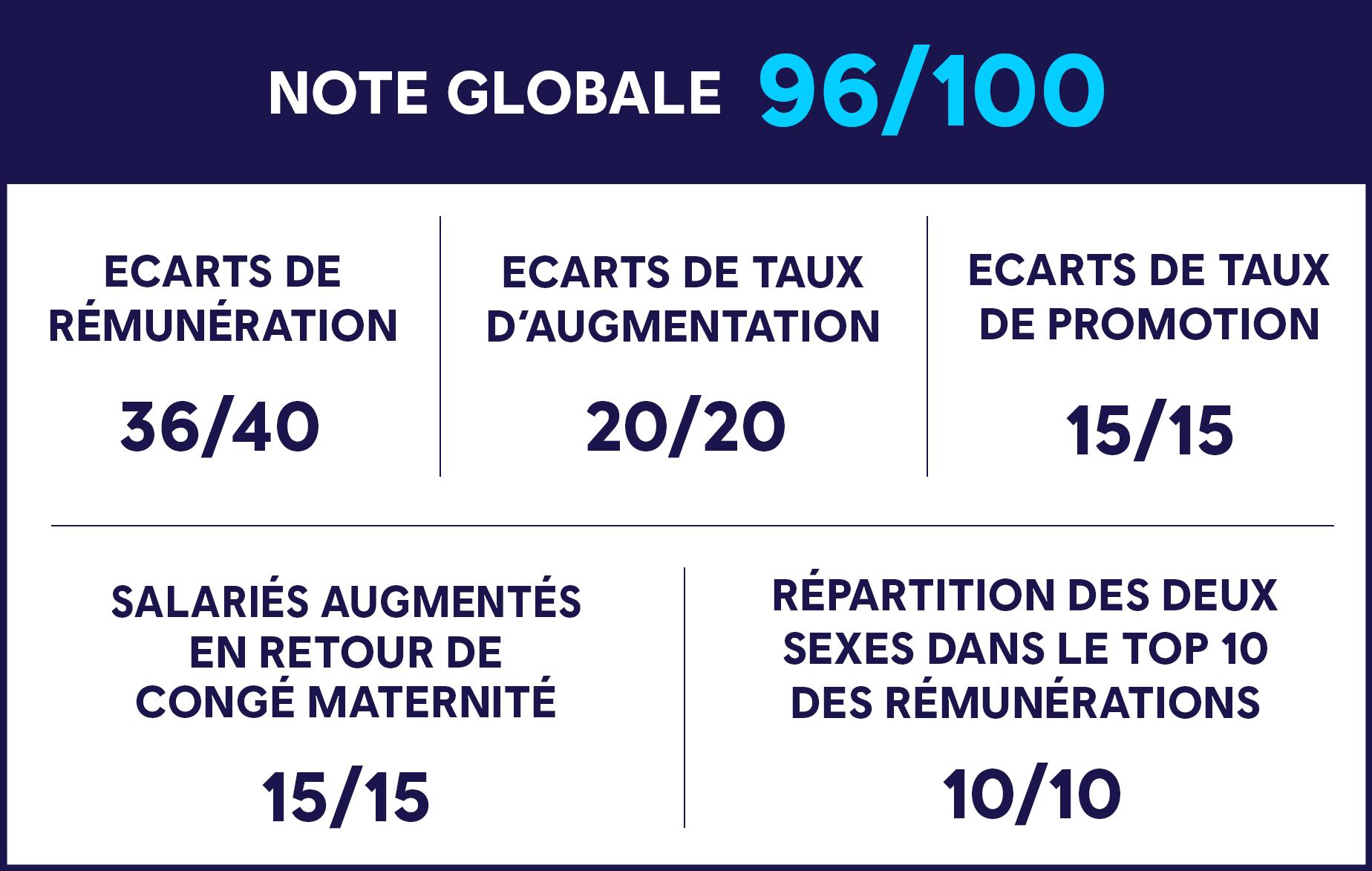 index-egalite-fr