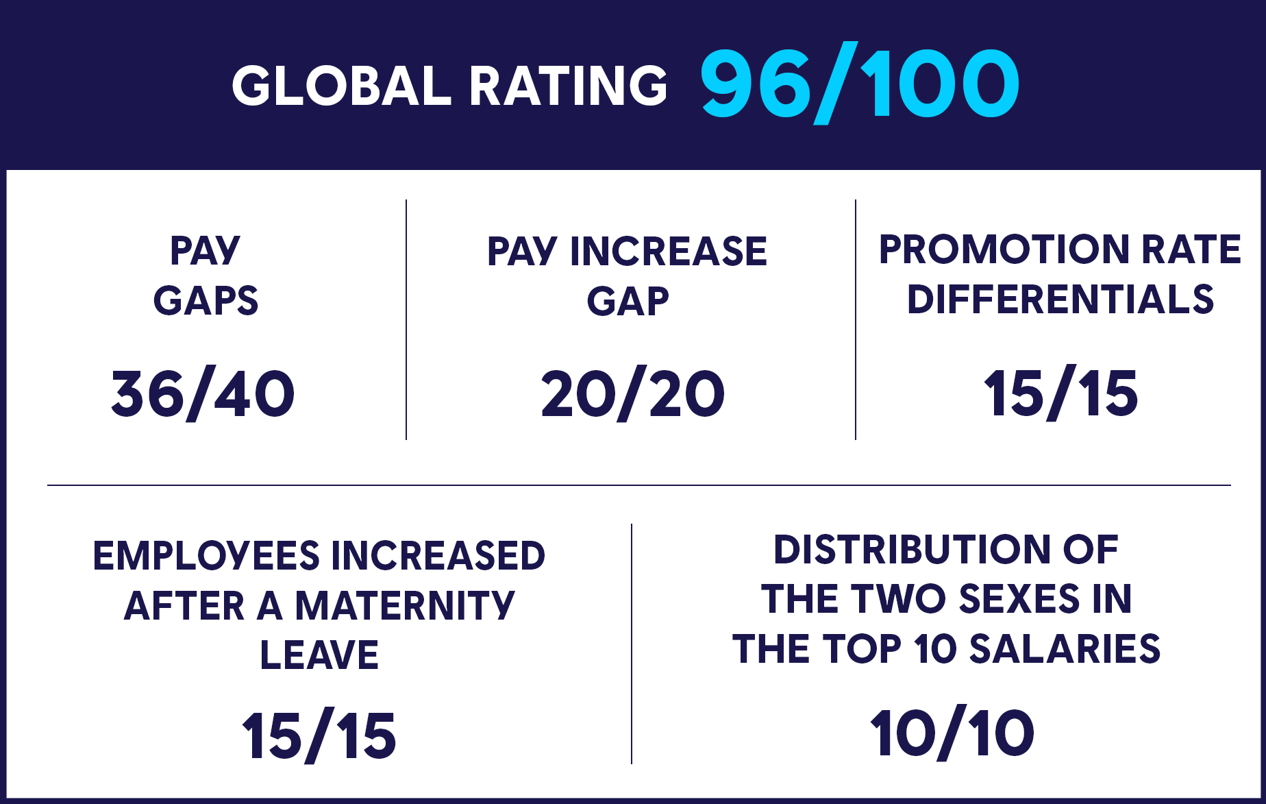 equality-index